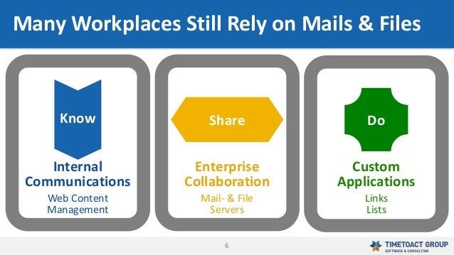 6 Know Share Do Custom Applications Links Lists Enterprise Collaboration Mail- & File Servers Internal Communications Web ...