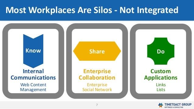 7 Know Share Do Custom Applications Links Lists Enterprise Collaboration Enterprise Social Network Internal Communications...