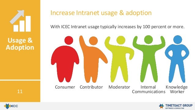 With ICEC Intranet usage typically increases by 100 percent or more. Increase Intranet usage & adoption Usage & Adoption 1...
