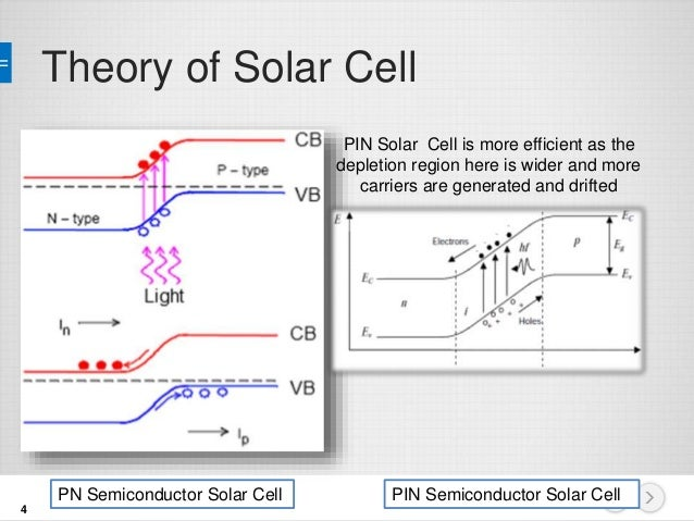solar cells theory This paper seeks to furnish an elementary, but in some ways novel, introduction to the theoretical physical principles underlying solar cell operation by simple concepts and mathematics this is achieved by first explaining the operation of p-n junctions and then focussing attention on ideas such as lifetimes, load matching.
