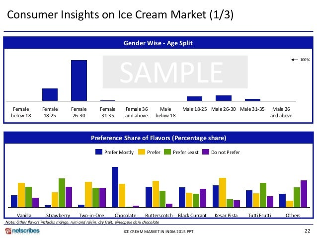 ice cream market analysis Ice cream and frozen dessert sales have hovered near $27 billion for the past  several years the foodservice market has a slightly larger share of the total us .