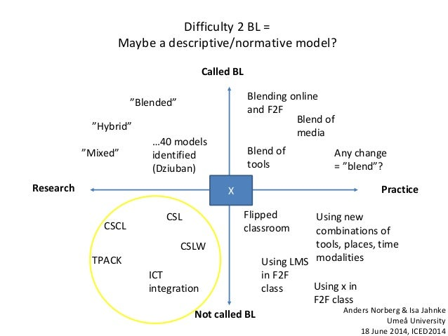 """Difficulty 2 BL = Maybe a descriptive/normative model? Research Practice Not called BL Called BL CSCL """"Blended"""" """"Hybrid"""" I..."""