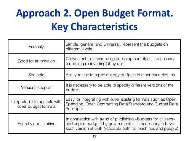 budget formats