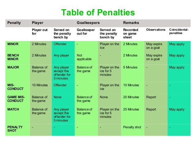 hockey rules measurements basics The rules of hockey are very similar to the rules of football except that players must use sticks instead of their feet to play the ball there are 11 players on a team made up of a goalkeeper, defenders, midfielders and attackers.