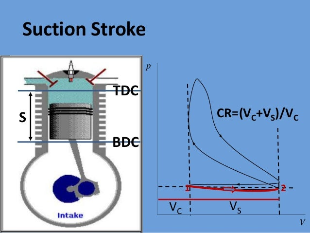 internal combustion engine different properties The most common internal-combustion engine is the four-stroke, gasoline-powered, homogeneous-charge, spark-ignition engine this is because of its outstanding performance as a prime mover in the ground transportation industry.