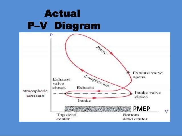 engine performance improvement rh slideshare net Fuel System Diagram engine performance wiring diagrams