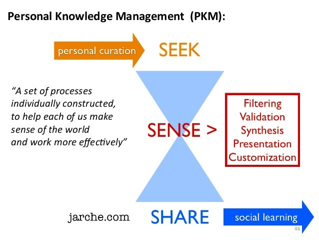 "Personal	  Knowledge	  Management	  	  (PKM):	  ""A	  set	  of	  processes	  	  individually	  constructed,	  	  to	  help	..."