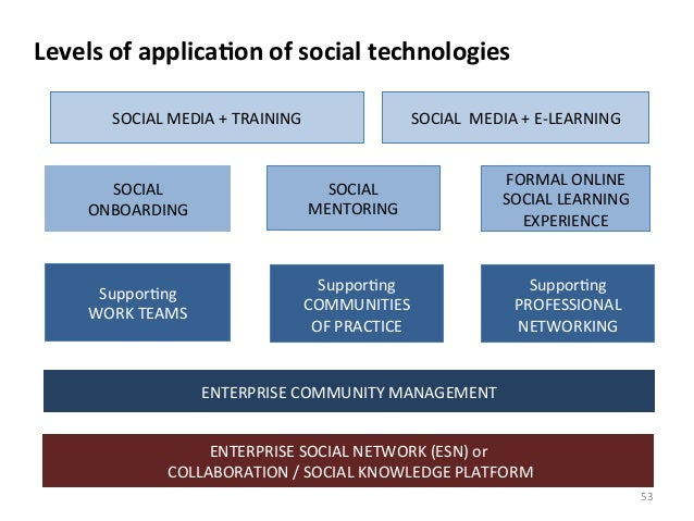 Suppor>ng WORK TEAMS ENTERPRISE COMMUNITY MANAGEMENT Levels of applicaBon of social technologies E...