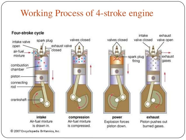 Ic engine and its types,applications
