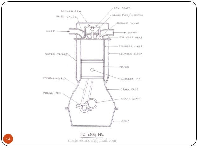 Basic Mechanical Engineering - IC engines