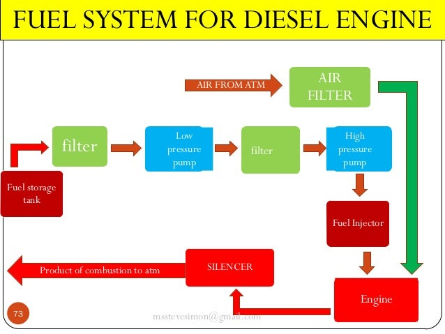 starting air system for diesel engine Engine cooling, air-intake and starting systems - engine cooling systems usually use water, but some engines are air-cooled learn the difference and see how your car starting system works when you turn the key.