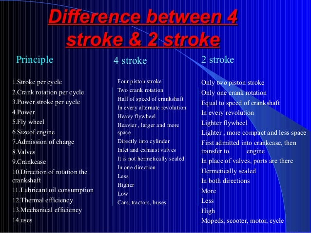 IC Engines- 2 stroke and 4 stroke