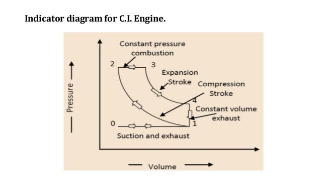 Ic Engine Indicator Diagram Diy Enthusiasts Wiring Diagrams