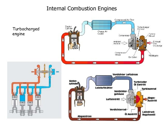 INTERNAL COMBUSTION ENGINES PPT – Internal Combustion Engine Cooling System Diagram