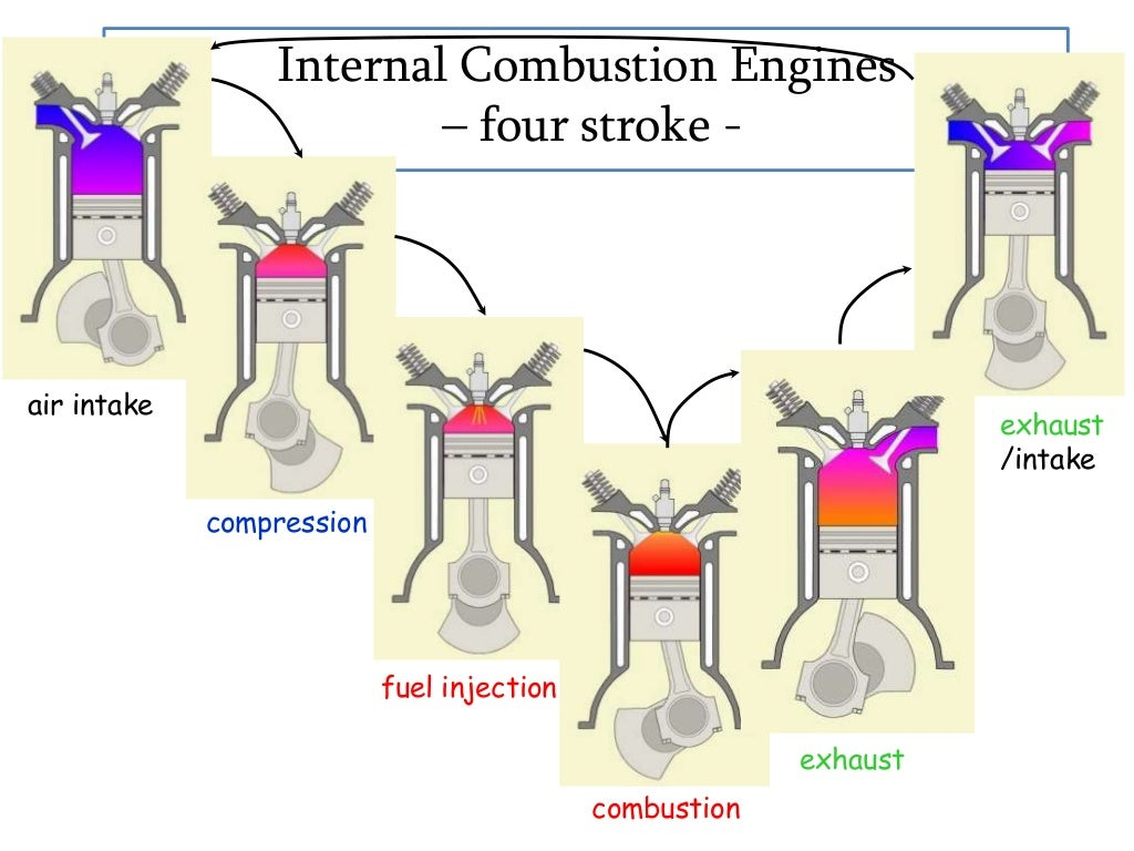 internal combustion engine An internal combustion engine (ice) is a heat engine where the combustion of a fuel occurs with an oxidizer (usually air) in a combustion chamber that is an integral part of the working fluid flow circuit.