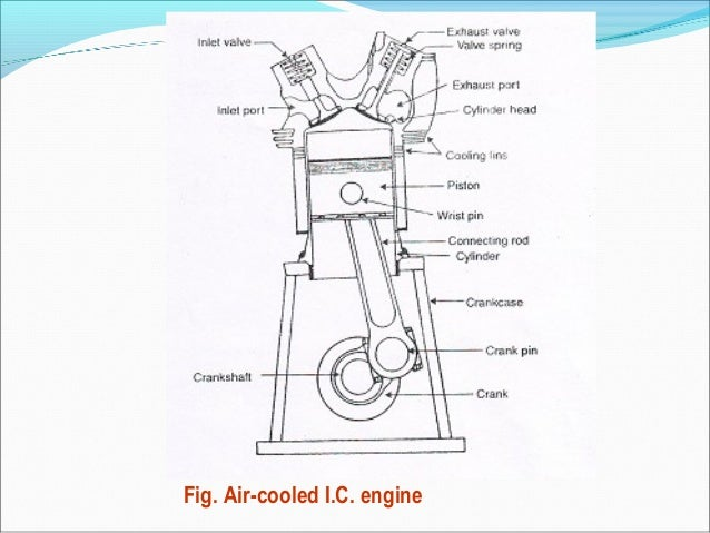ic engine components diagram wiring diagram First Internal Combustion Engine Car ic engine block diagram wiring diagram data radial engine ic engine components diagram