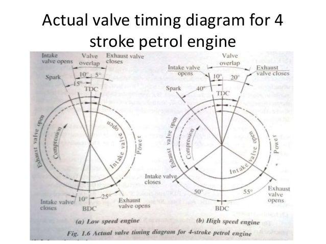 i c engine valve timing two stroke valve timing diagram of 2 stroke engine how diesel engines work part 3