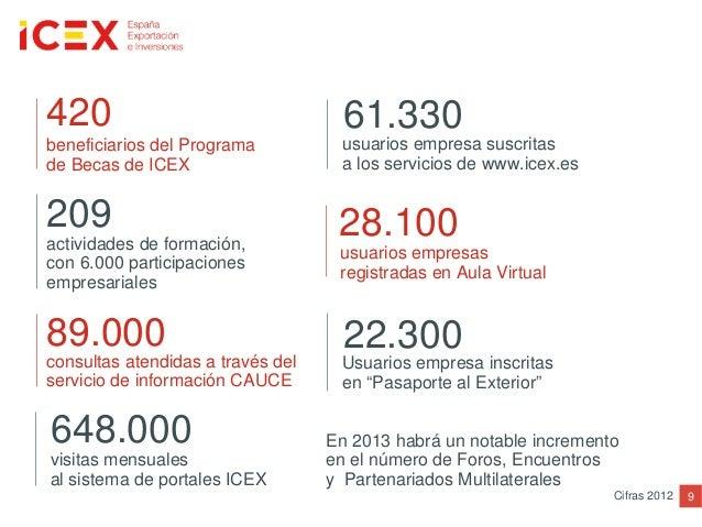beneficiarios del Programade Becas de ICEXactividades de formación,con 6.000 participacionesempresarialesusuarios empresa ...