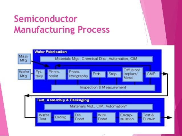 IC FABRICATION PROCESS PDF - Numeriq PDF