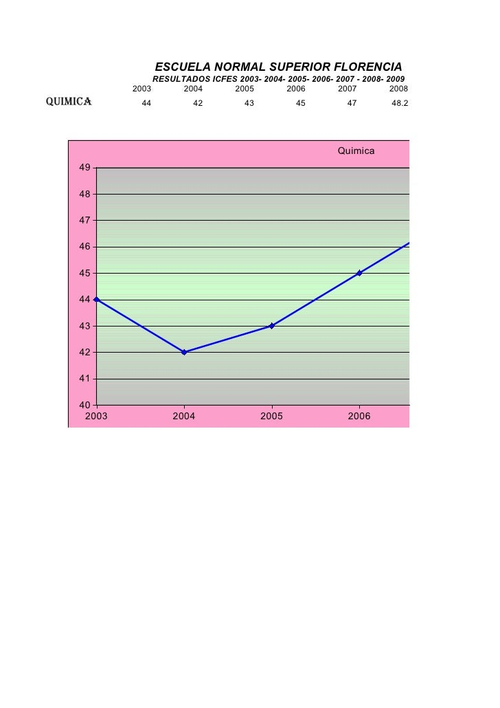 ESCUELA NORMAL SUPERIOR FLORENCIA                   RESULTADOS ICFES 2003- 2004- 2005- 2006- 2007 - 2008- 2009            ...