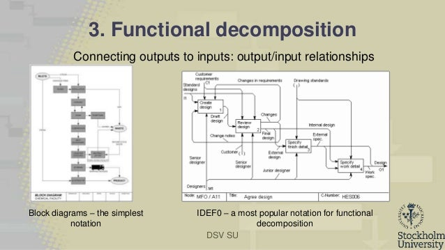 Functional decomposition diagram maker wiring diagram modeling a global software development project as a complex socio tec functional decomposition diagram of a ccuart Choice Image