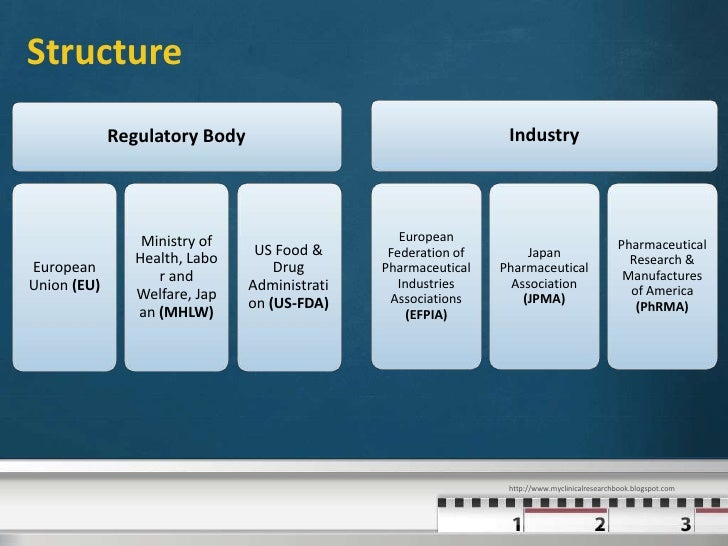 ich guidelines for pharmaceutical industry