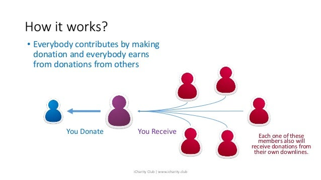 How it works? • Everybody contributes by making donation and everybody earns from donations from others You Donate You Rec...