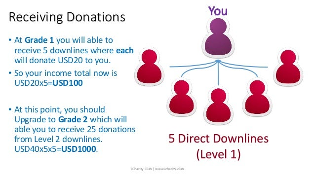 Receiving Donations 5 Direct Downlines (Level 1) • At Grade 1 you will able to receive 5 downlines where each will donate ...