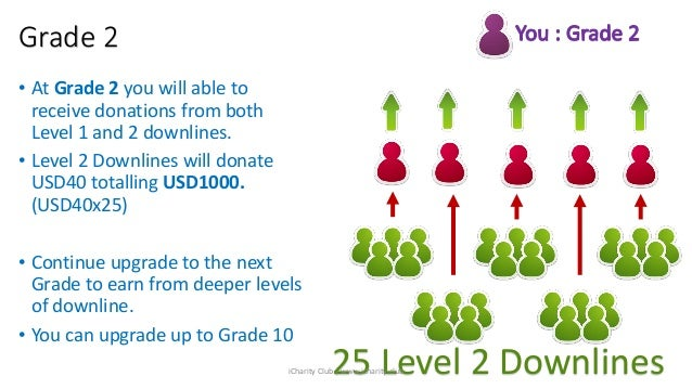 Grade 2 25 Level 2 Downlines • At Grade 2 you will able to receive donations from both Level 1 and 2 downlines. • Level 2 ...