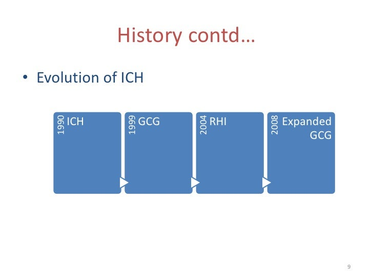 History contd…• Evolution of ICH     1990                   1999                                2004                      ...