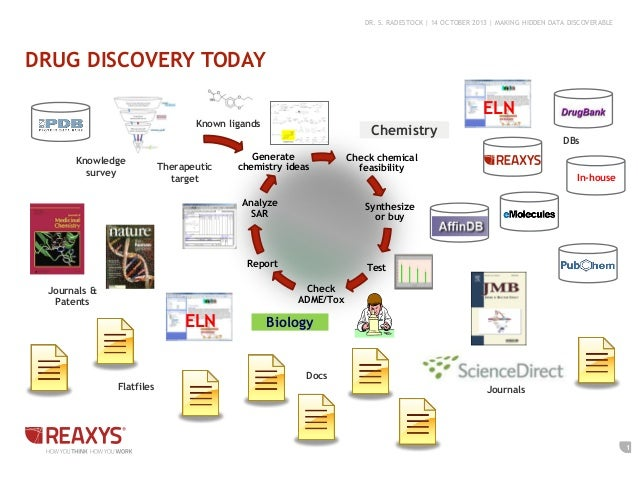 DR. S. RADESTOCK | 14 OCTOBER 2013 | MAKING HIDDEN DATA DISCOVERABLE  DRUG DISCOVERY TODAY ELN  Known ligands  Knowledge s...