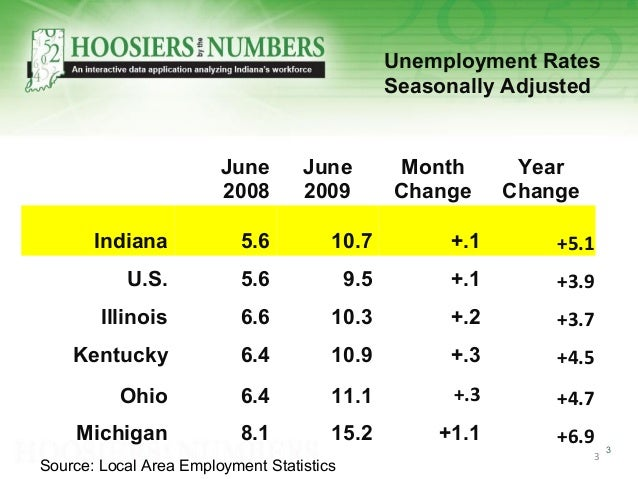 3 3 Unemployment Rates Seasonally Adjusted June 2008 June 2009 Month Change Year Change Indiana 5.6 10.7 +.1 +5.1 U.S. 5.6...