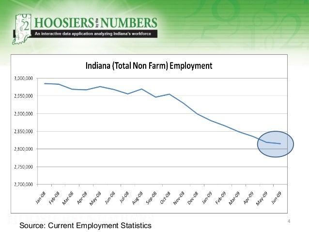 Source: Current Employment Statistics 4