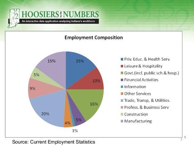 5 5 Source: Current Employment Statistics
