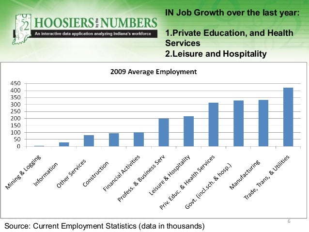 IN Job Growth over the last year: 1.Private Education, and Health Services 2.Leisure and Hospitality Source: Current Emplo...