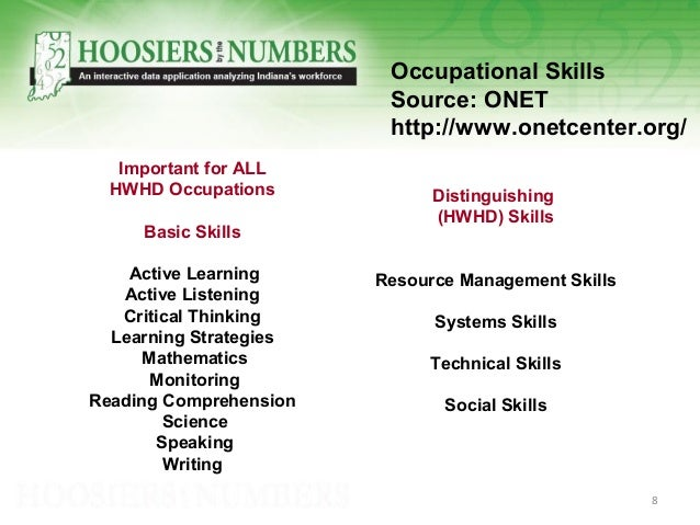 Important for ALL HWHD Occupations Basic Skills Active Learning Active Listening Critical Thinking Learning Strategies Mat...