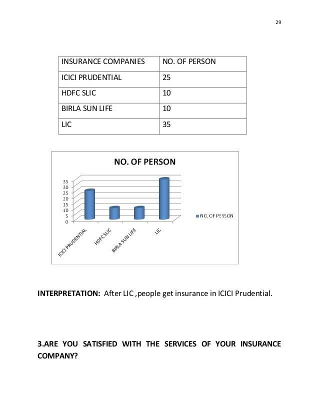 customer satisfaction survey of icici prudential A study on customer satisfaction in icici bank icici group icici prudential life insurance customer satisfaction survey.