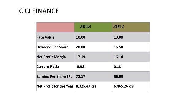 swot analysis of bank of baroda, dena bank, vijaya bank Bank of baroda posts 197% increase in q2 profit at rs 4254 crore total income stands at rs 13,42995 crore firstpost - press trust of india mumbai: state-owned bank of baroda tuesday reported an increase of 197 percent in september quarter profit at rs 42538 crore as it marginally.