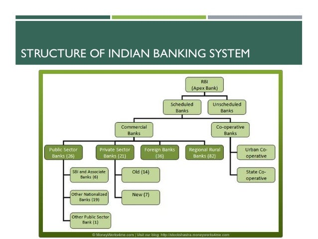 indian banking system a transition from National electronic funds transfer (neft) ifsc (indian financial system code) of the beneficiary bank/branch full account number of the beneficiary union bank of india, 239, union bank bhavan, nariman point mumbai - 400021.