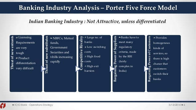 hdfc bank porters5 forces model Porter's five forces model is an analysis tool that uses five industry forces to determine the intensity of competition in an industry and its profitability level.