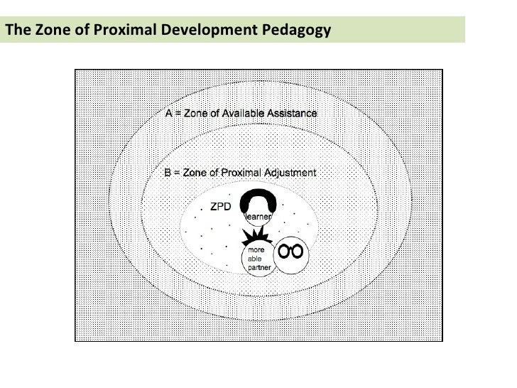 The Zone of Proximal Development Pedagogy