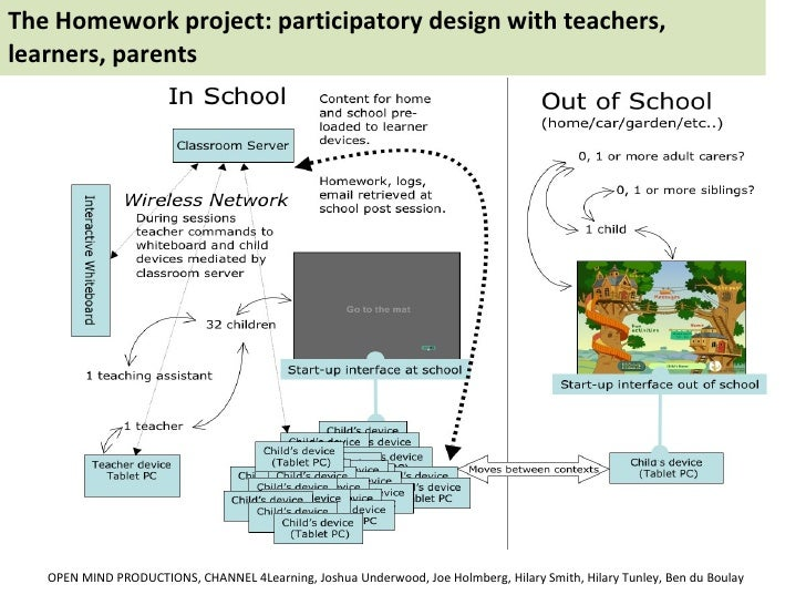 The Homework project: participatory design with teachers, learners, parents OPEN MIND PRODUCTIONS, CHANNEL 4Learning, Josh...
