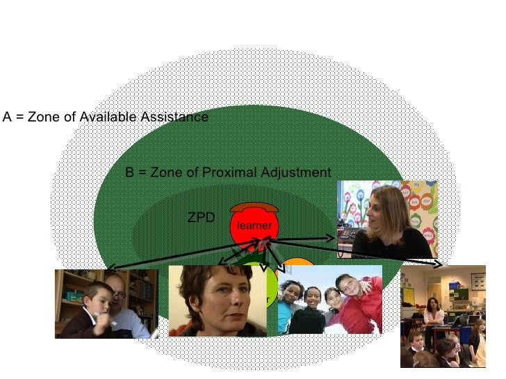 A = Zone of Available Assistance B = Zone of Proximal Adjustment ZPD learner more able partner
