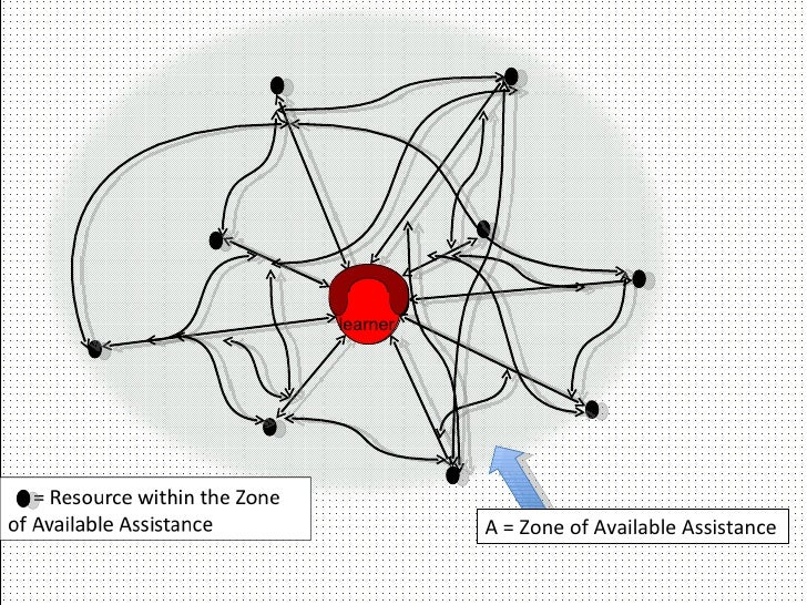 A = Zone of Available Assistance learner learner