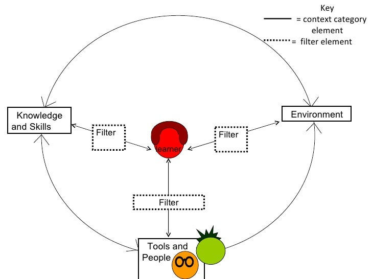 Key = context category element =  filter element Tools and People Knowledge and Skills Environment Filter Filter Filter le...