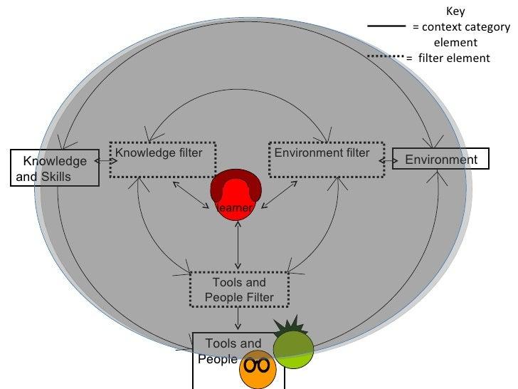 Key = context category element =  filter element Tools and People Knowledge filter Tools and People Filter Environment fil...