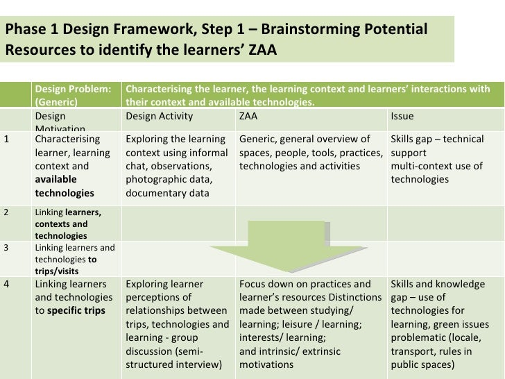 Phase 1 Design Framework, Step 1 – Brainstorming Potential Resources to identify the learners' ZAA   Design Problem:  (Gen...