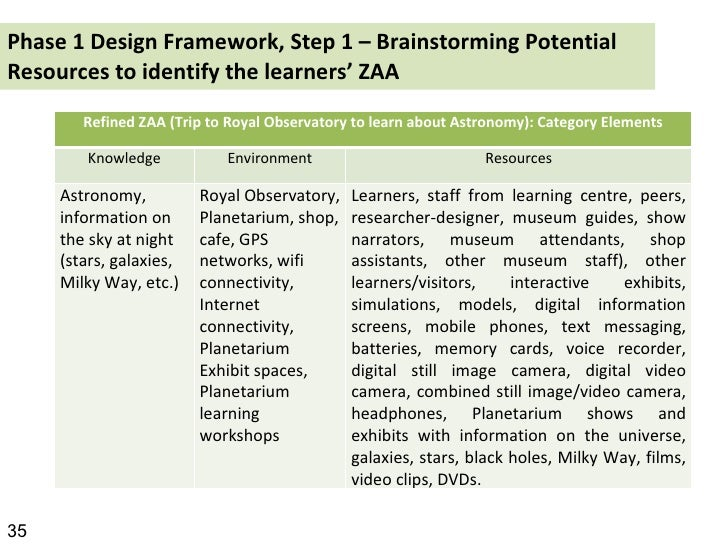 Phase 1 Design Framework, Step 1 – Brainstorming Potential Resources to identify the learners' ZAA   35 Refined ZAA (Trip ...