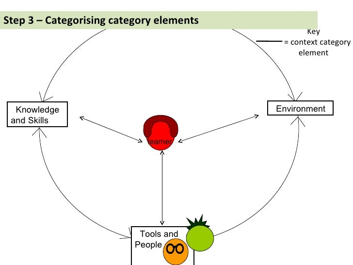 Step 3 – Categorising category elements Key = context category element Tools and People Knowledge and Skills Environment l...
