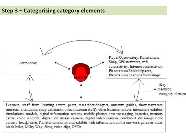 Step 3 – Categorising category elements learner